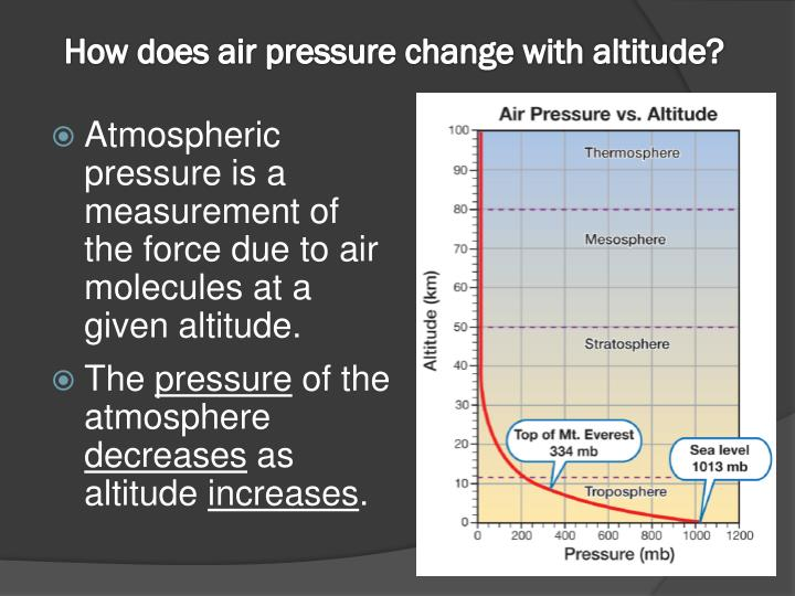 How does air pressure change with altitude?