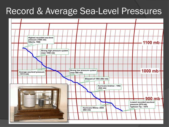 Record & Average Sea-Level Pressures