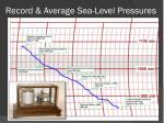 record average sea level pressures