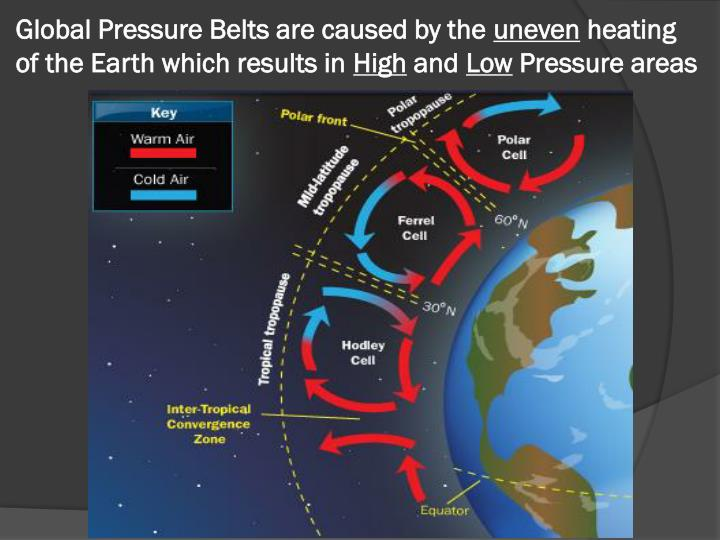 Global Pressure Belts are caused by the