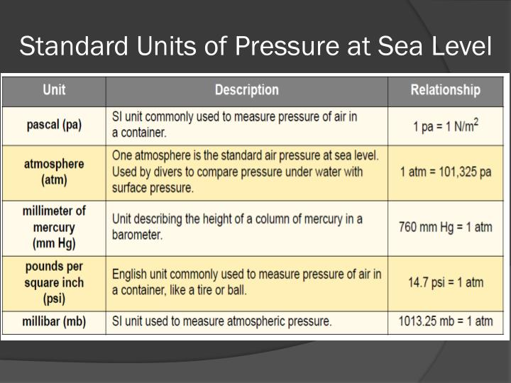 Standard Units of Pressure at Sea Level