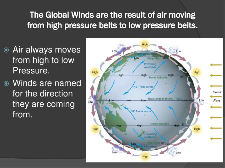 The Global Winds are the result of air moving from high pressure belts to low pressure belts.