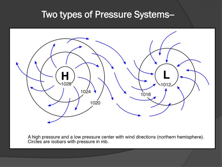 Two types of Pressure Systems--