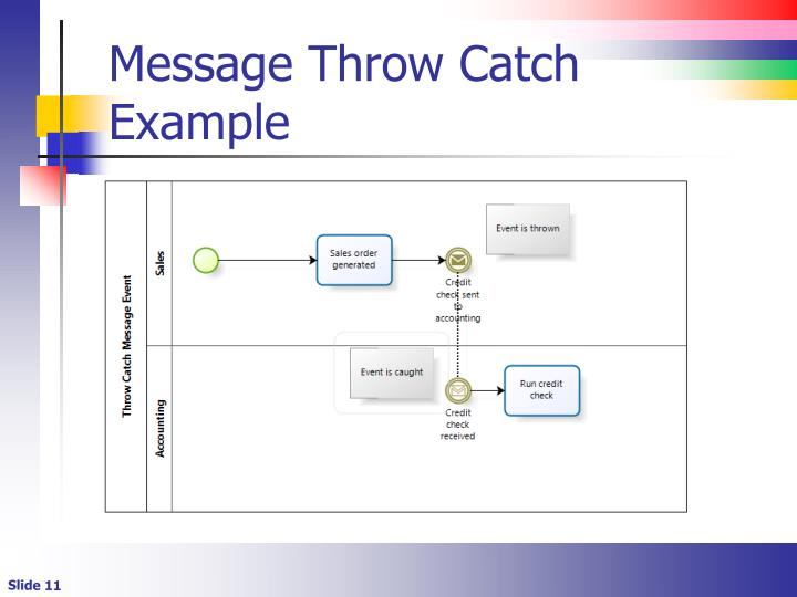 Message Throw Catch Example