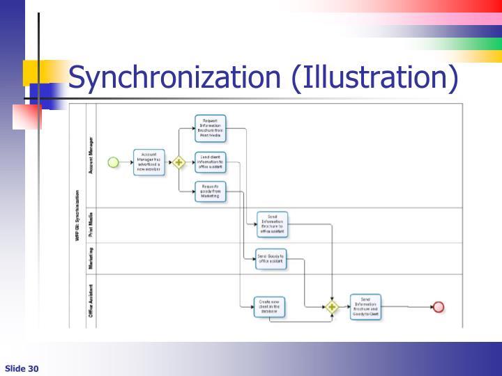 Synchronization (Illustration)