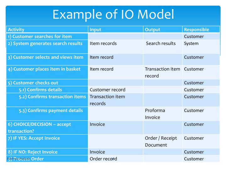 Example of IO Model