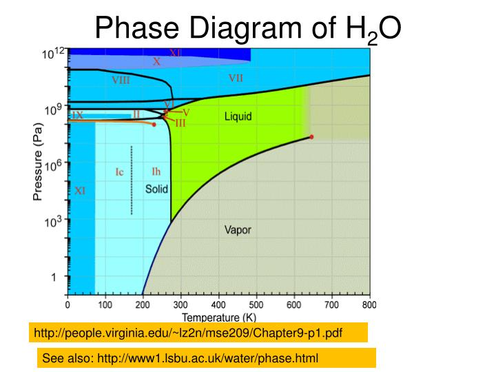 Phase Diagram of H