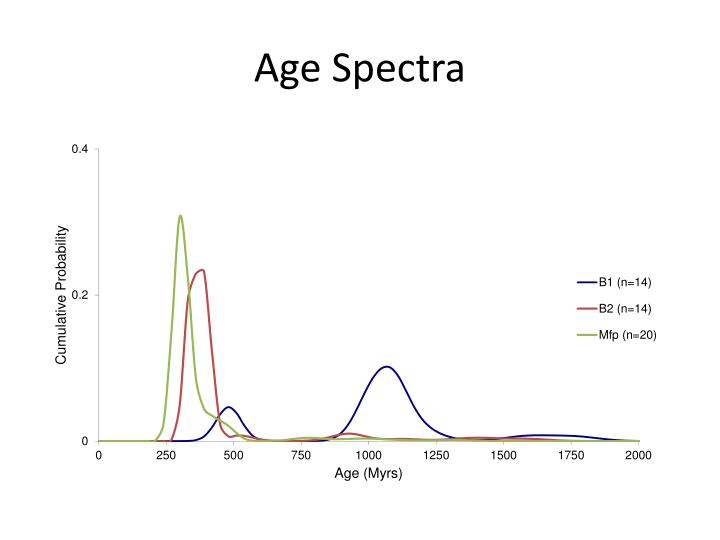 Age Spectra