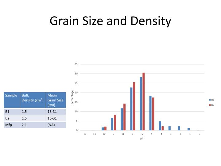 Grain Size and Density