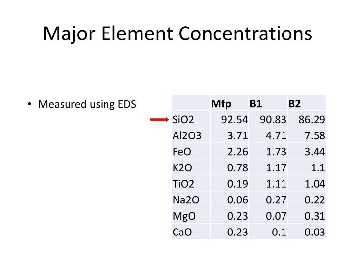Major Element Concentrations