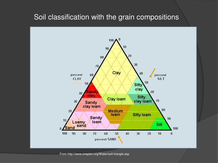 Soil classification with the grain compositions