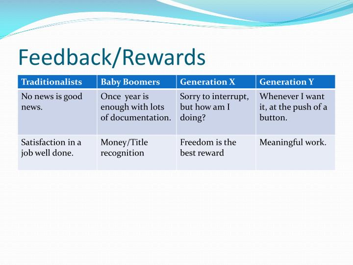 Feedback/Rewards