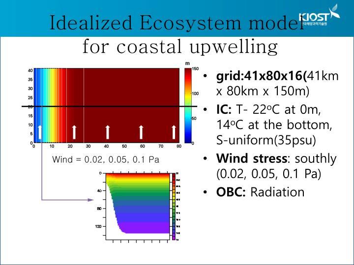 Idealized Ecosystem model