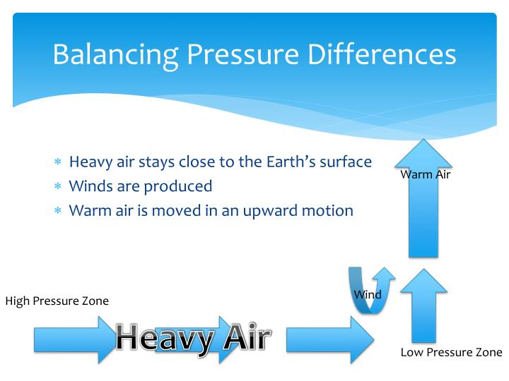 Balancing pressure differences