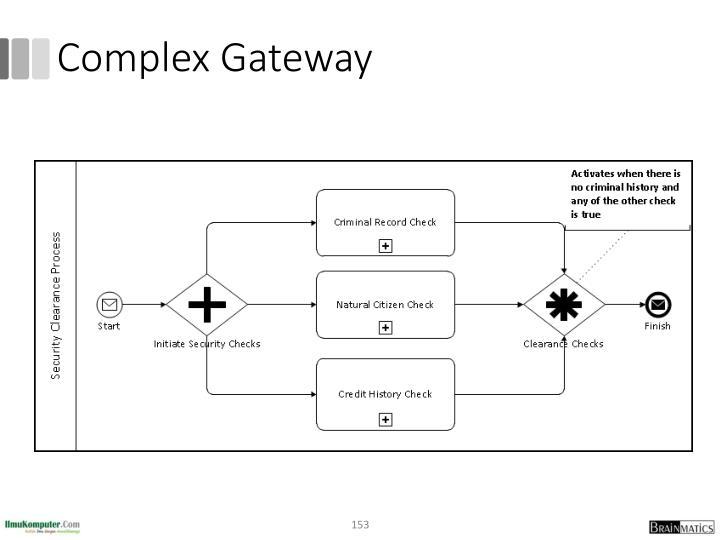 Complex Gateway