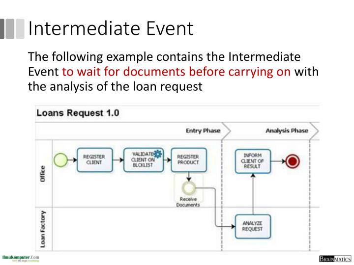 Intermediate Event