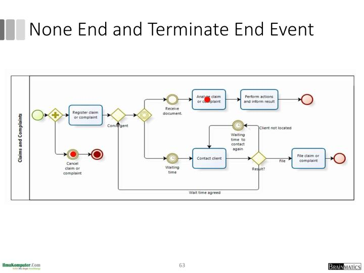 None End and Terminate End Event