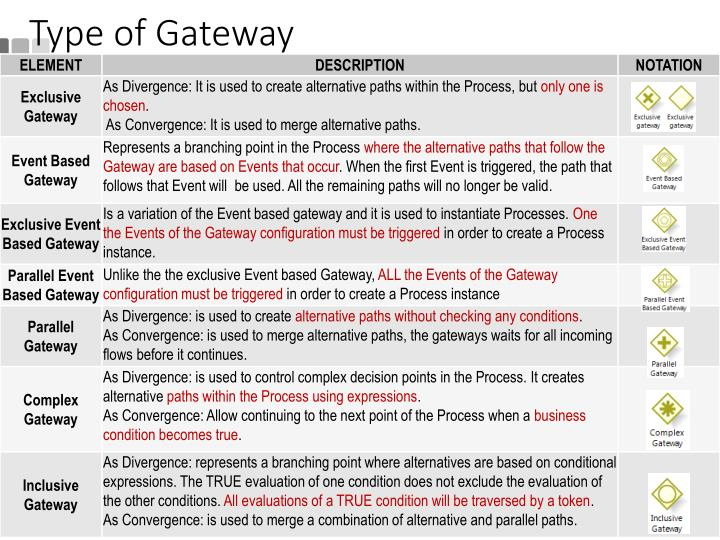 Type of Gateway