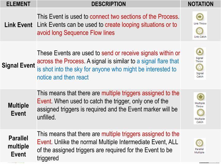 Type of Intermediate Event