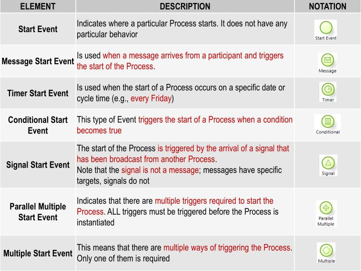 Type of Start Event