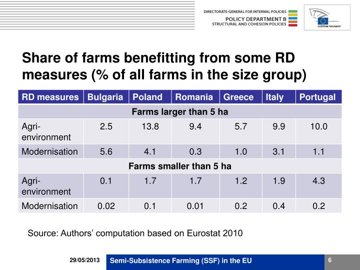 Share of farms benefitting from some RD measures (% of all farms in the size group)