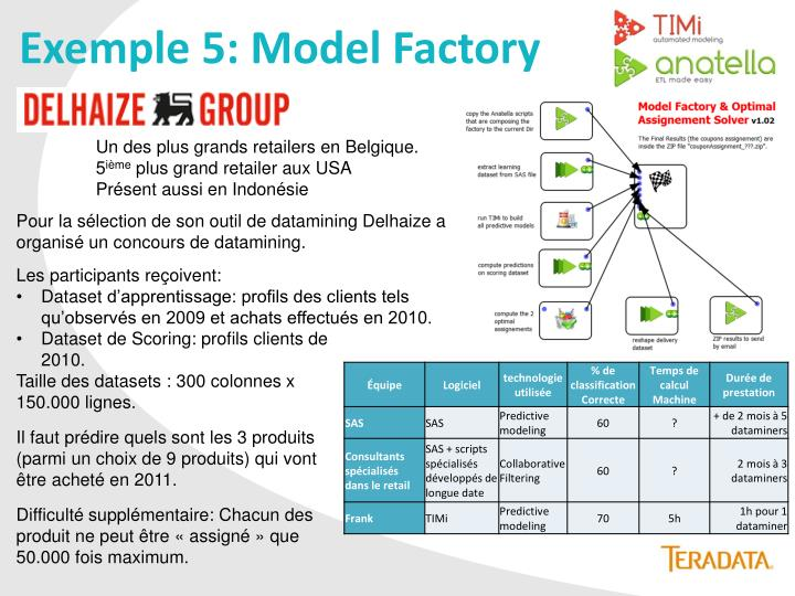 Exemple 5: Model