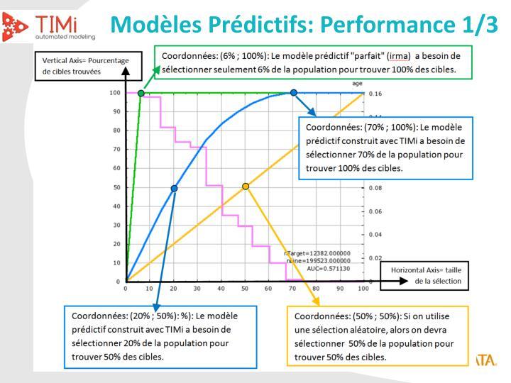 Modèles Prédictifs: Performance 1/3