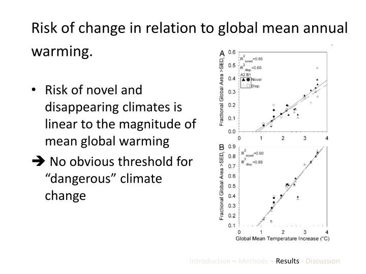 Risk of change in relation to global mean annual warming.