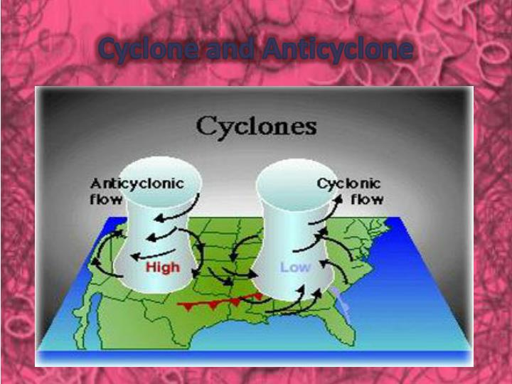 Cyclone and Anticyclone