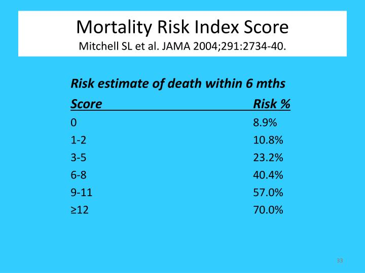 Mortality Risk Index Score