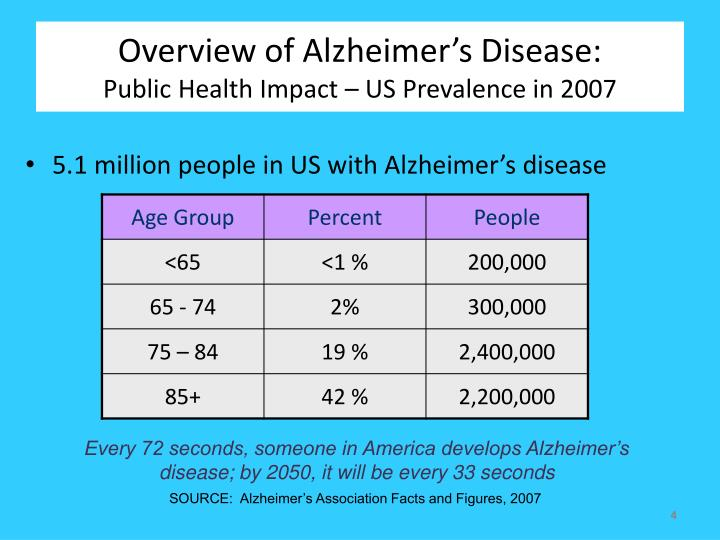 Overview of Alzheimer's Disease: