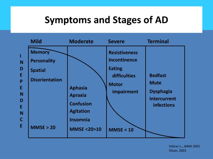 Symptoms and Stages of AD