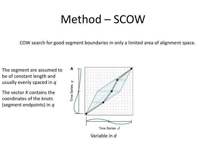 Method – SCOW