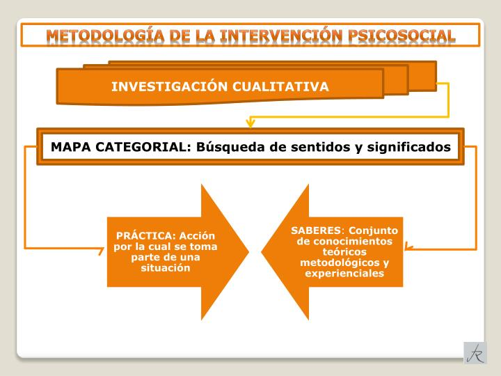 METODOLOGÍA DE LA INTERVENCIÓN