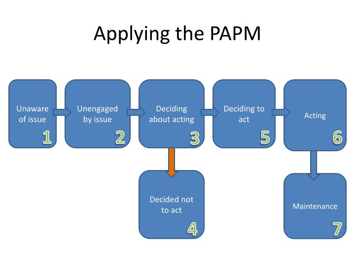 Applying the PAPM