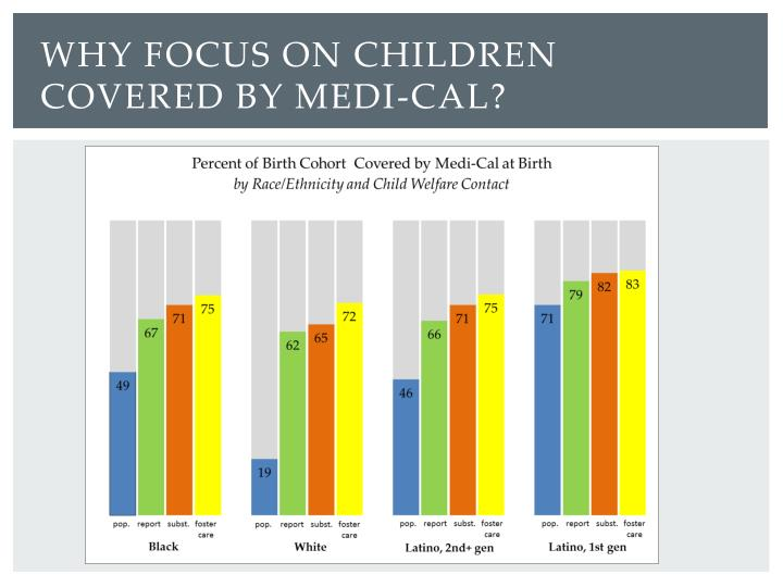 Why focus on children covered by Medi-
