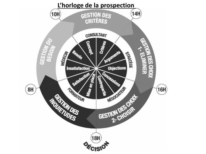 L'horloge de la prospection