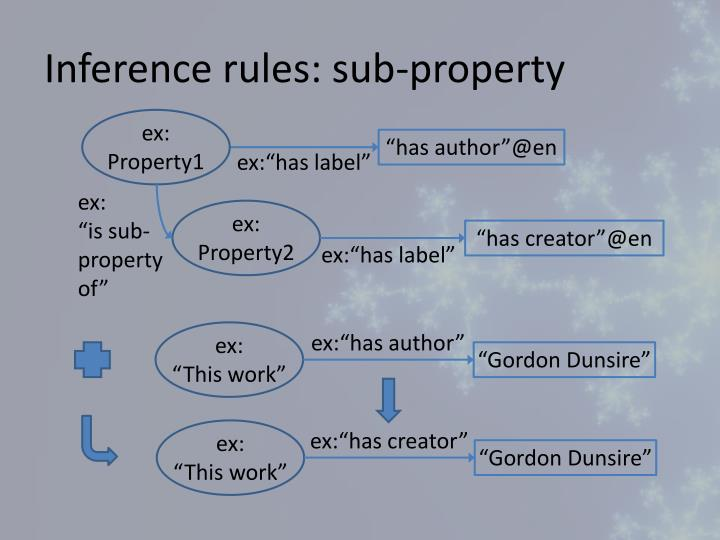 Inference rules: sub-property