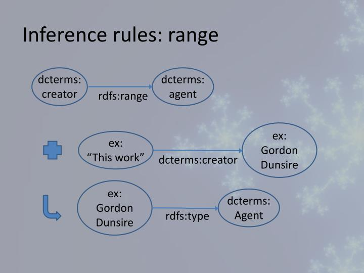 Inference rules: range