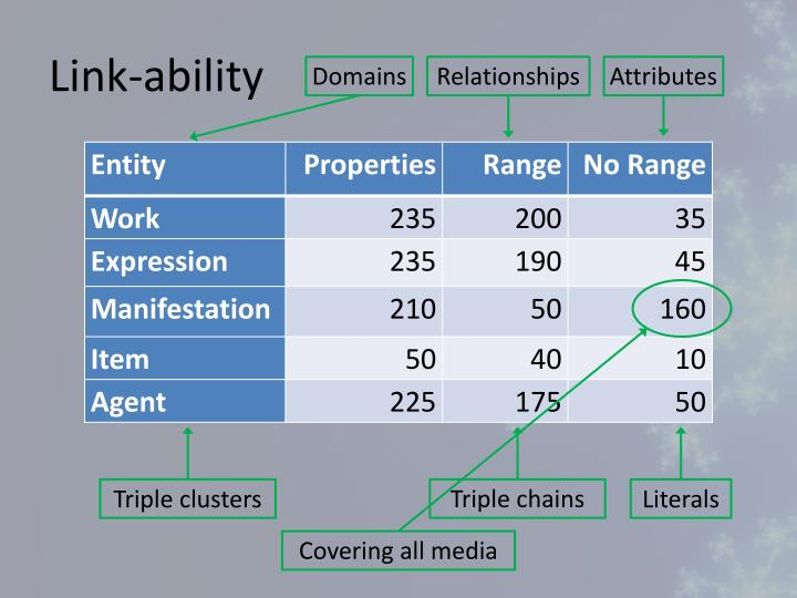 Link-ability