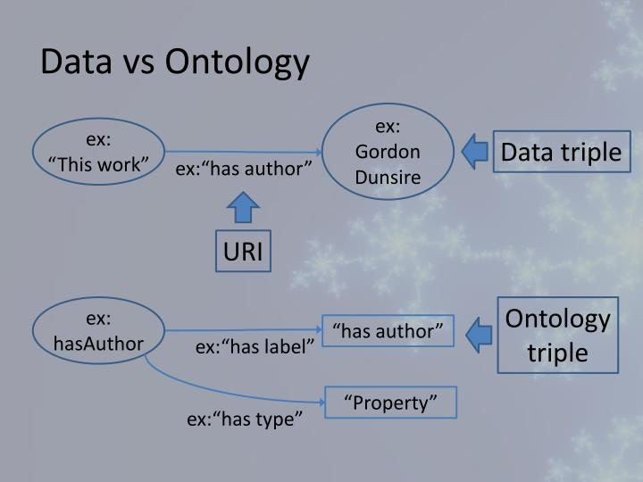 Data vs Ontology