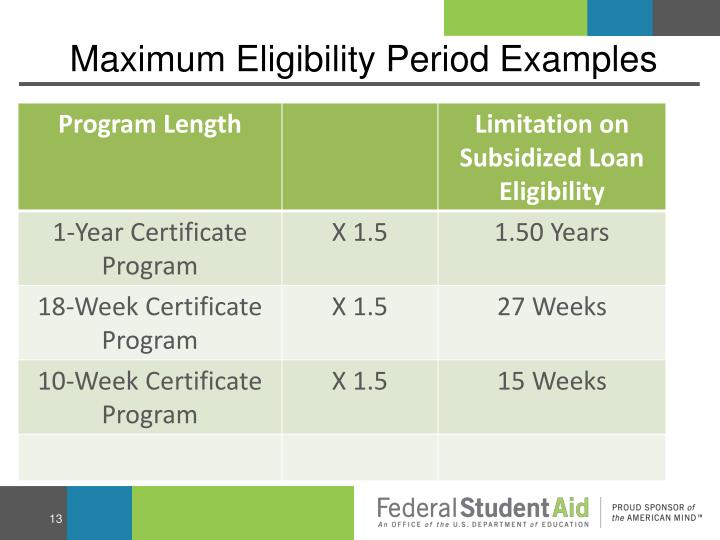 Maximum Eligibility Period Examples