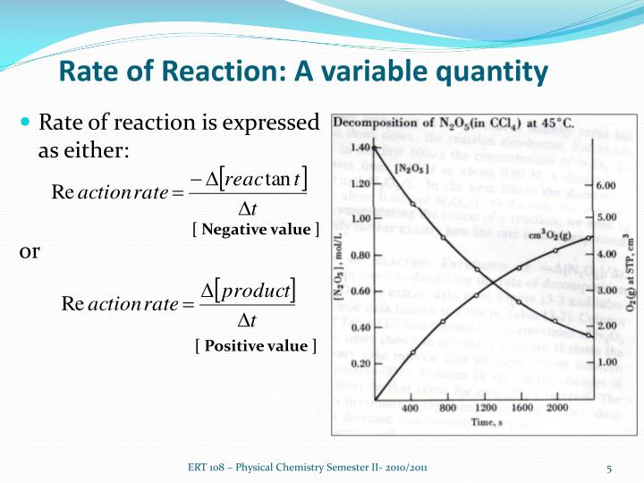 Rate of Reaction: A variable quantity