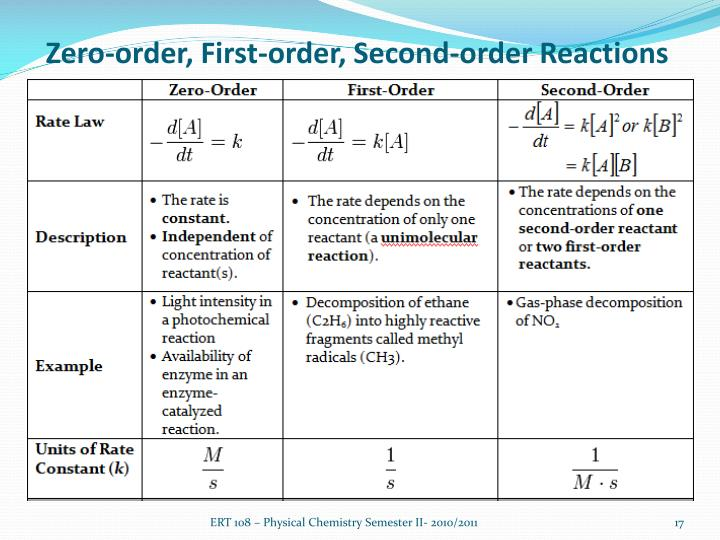 Zero-order, First-order, Second-order Reactions