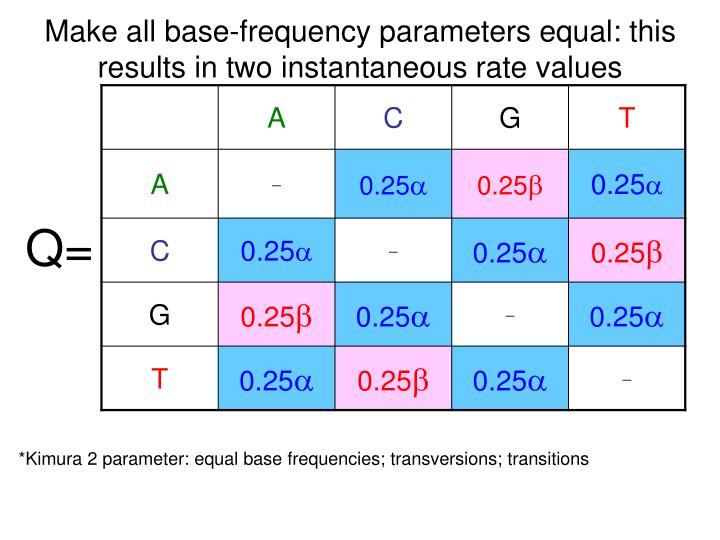 Make all base-frequency parameters equal: this results in two instantaneous rate values