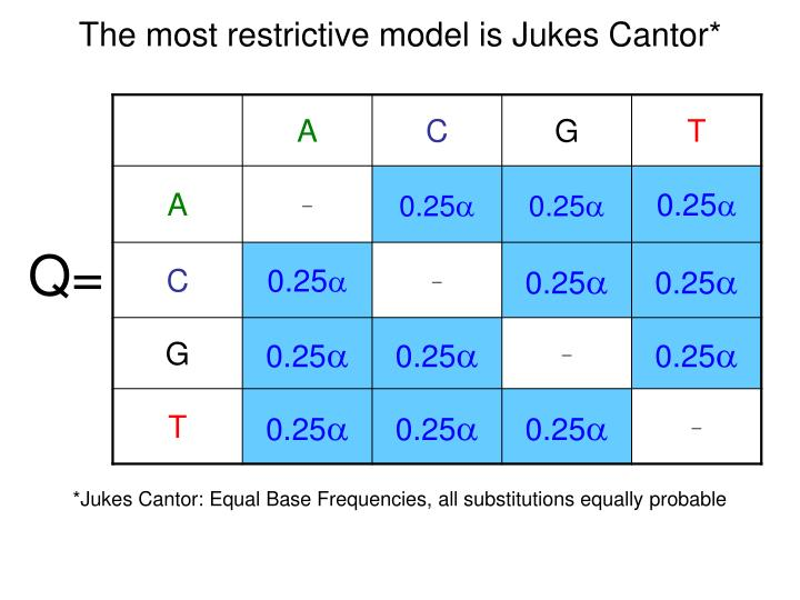 The most restrictive model is Jukes Cantor*