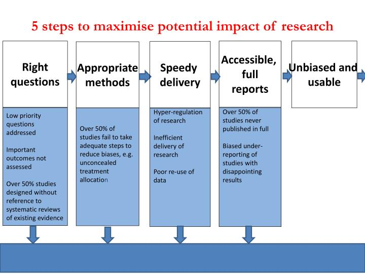 5 steps to maximise potential impact of research