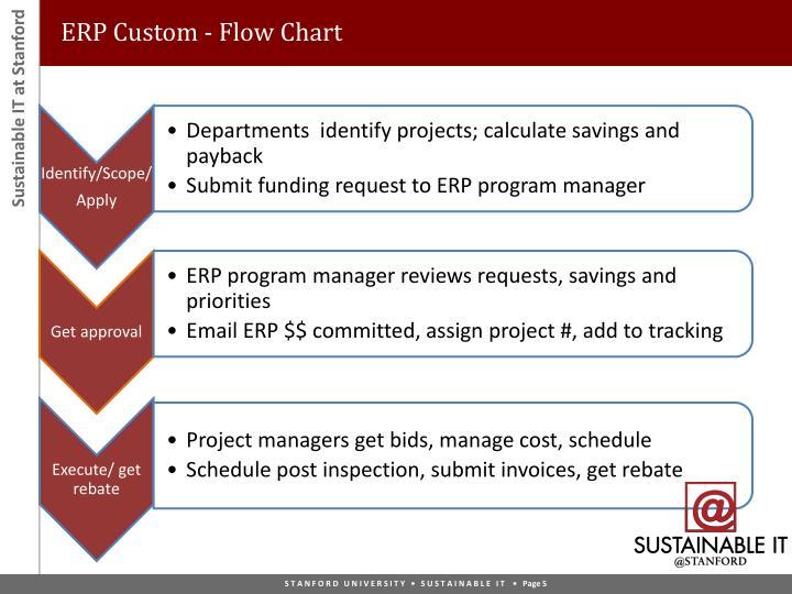 ERP Custom - Flow Chart