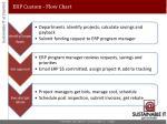 erp custom flow chart