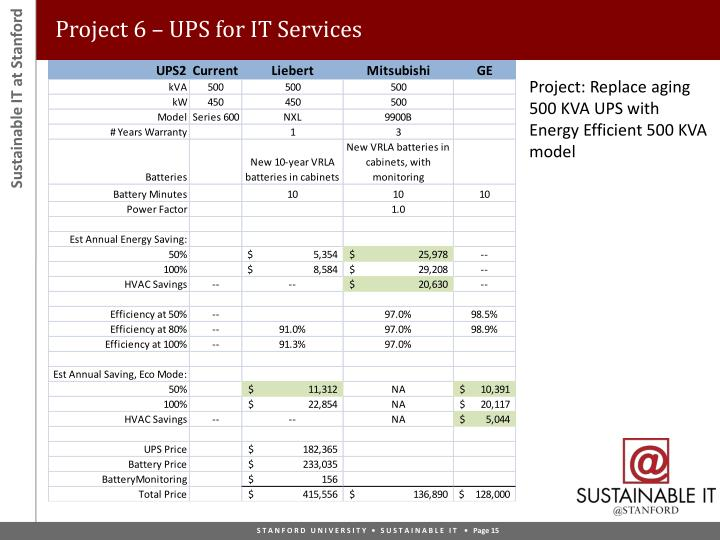 Project 6 – UPS for IT Services